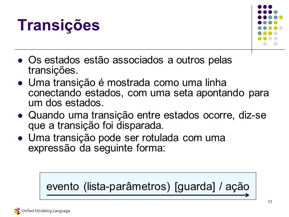 evento (lista-parâmetros) [guarda] / ação